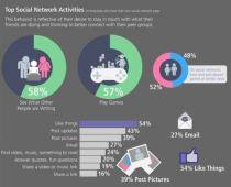 Pratique des réseaux sociaux des enfants