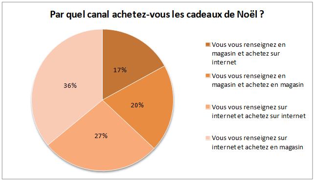 achats-noel-internet-etude-approuve-par-les-familles